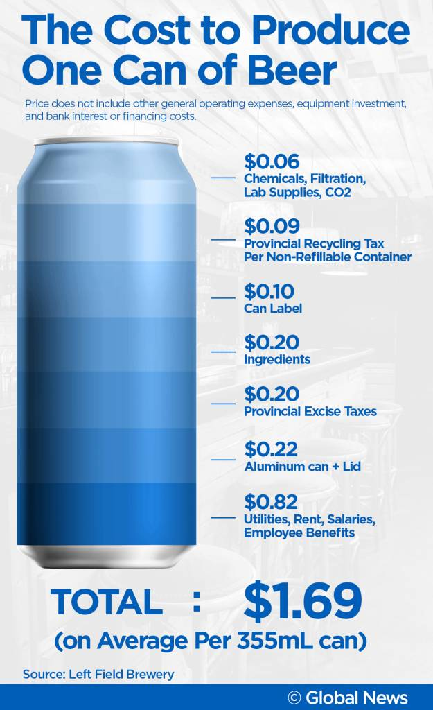 Can Beer Cost Less Than 1 00 In Canada 187 Spendit Com